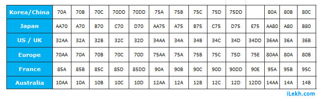 Bra Size Chart Conversion Uk Us Euro Asia Ilekh